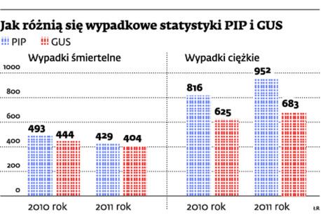 Jak różnią się wypadkowe statystyki PIP i GUS