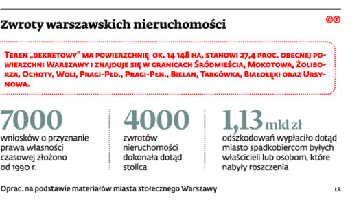 Zwroty warszawskich nieruchomości