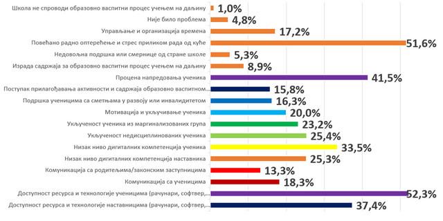 Rezultati ankete o glavnim problemima sa kojima su se suočavali nastavnici