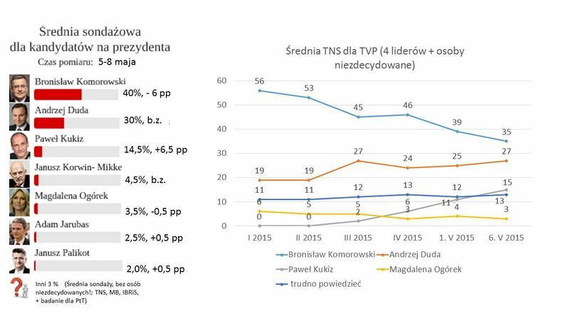 Średnia sondażowa ( czterech pracowni; bez osób niezdecydowanych). Dynamika zmian TNS dla TVP (z niezdecydowanymi), fot. tajnikipolityki