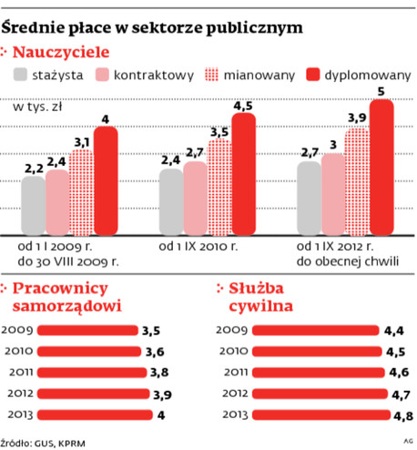 Średnie płace w sektorze publicznym