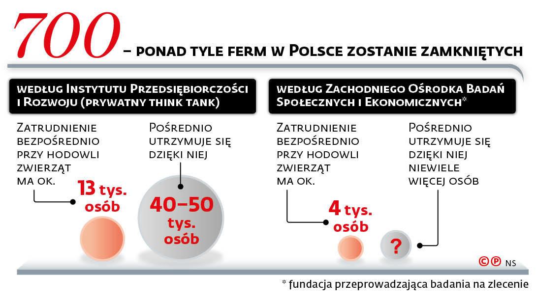 700 - ponad tyle ferm w Polsce zostanie zamkniętych