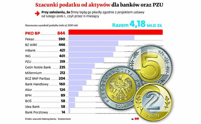 Szaunki podatku od aktywów dla banków oraz PZU