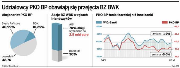 Udziałowcy PKO BP obawiają się przejęcia BZ BWK