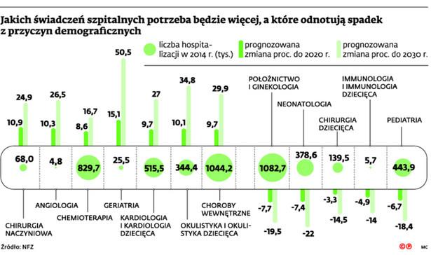 Jakich świadczeń szpitalnych potrzeba będzie więcej, a które odnotują spadek z przyczyn demograficznych