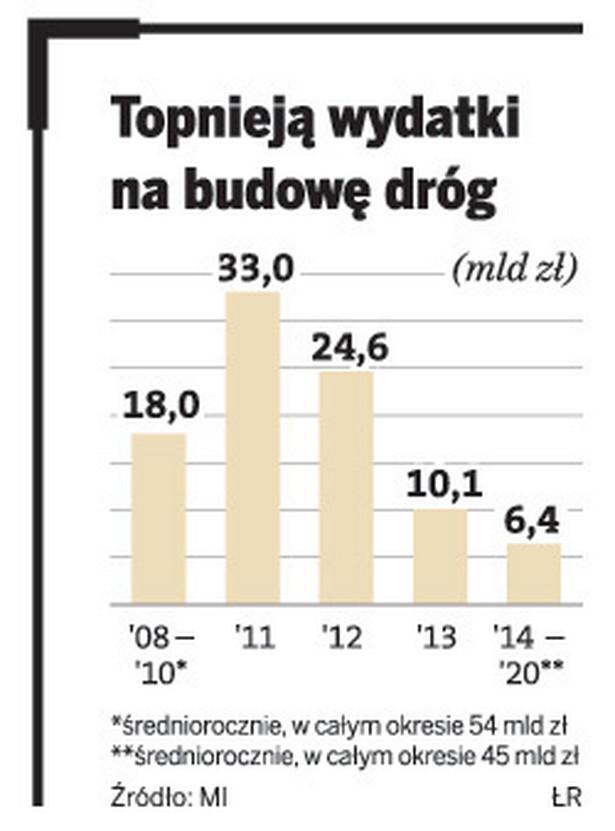 Topnieją wydatki na budowę dróg