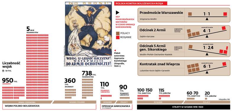 Polska kontra bolszewicka Rosja