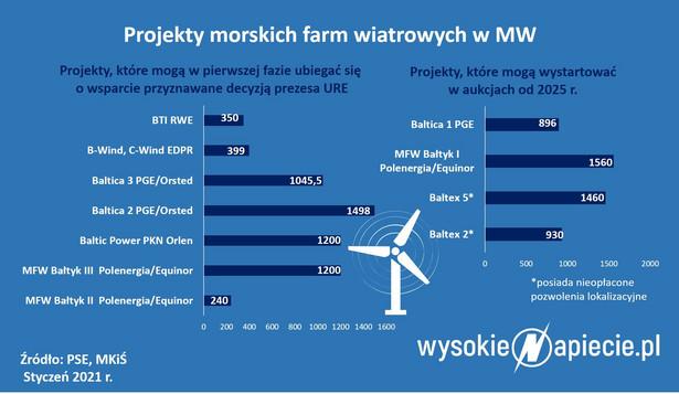 Projekty morskich farm wiatrowych w MW