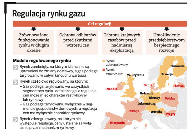 Regulacja rynku gazu