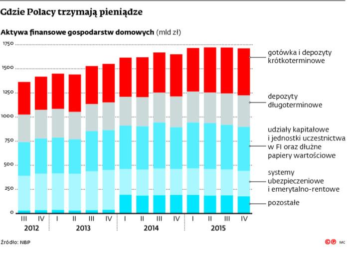 Gdzie Polacy trzymają pieniądze