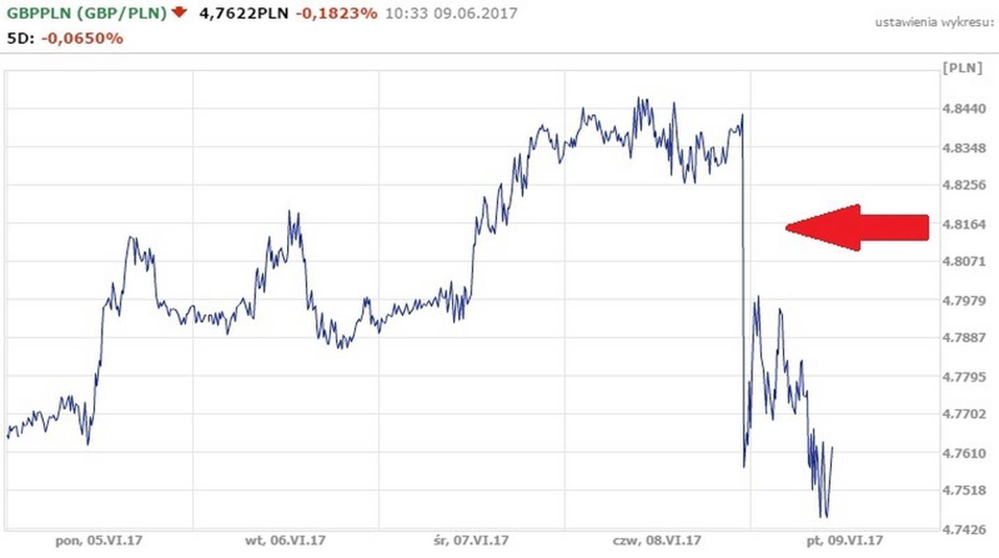 Notowania GBP/PLN z 9.05