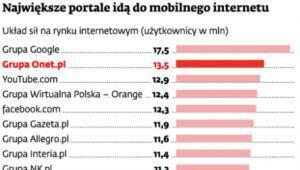 Największe portale idą do mobilnego internetu
