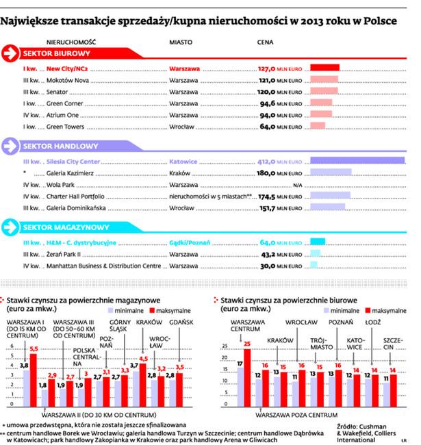 Njawiększe transakcje sprzedaży/kupna nieruchomości w 2013 roku w Polsce