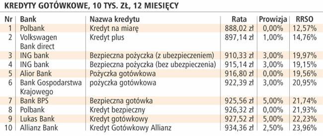Kredyty gotówkowe, 10 tys. zł, 12 miesięcy