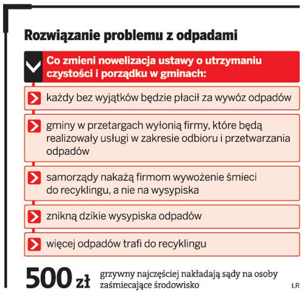 Rozwiązanie problemu z odpadami