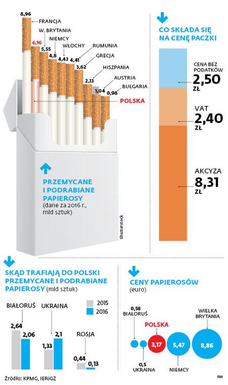 Skąd trafiają do Polski przemycane i podrabiane papierosy