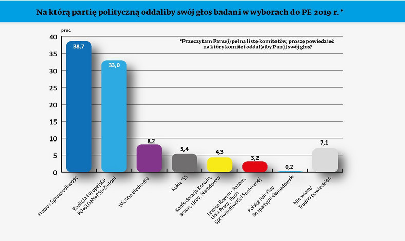 Wybory do PE - sondaż