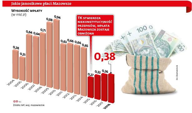 Janosikowe - wpłaty woj. mazowieckiego (c)(p)