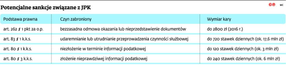 Potencjalne sankcje związane z JPK