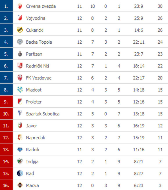 Superliga tabela