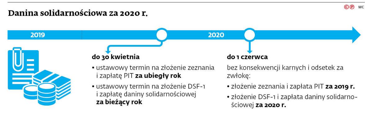 Danina solidarnościowa za 2020 r.