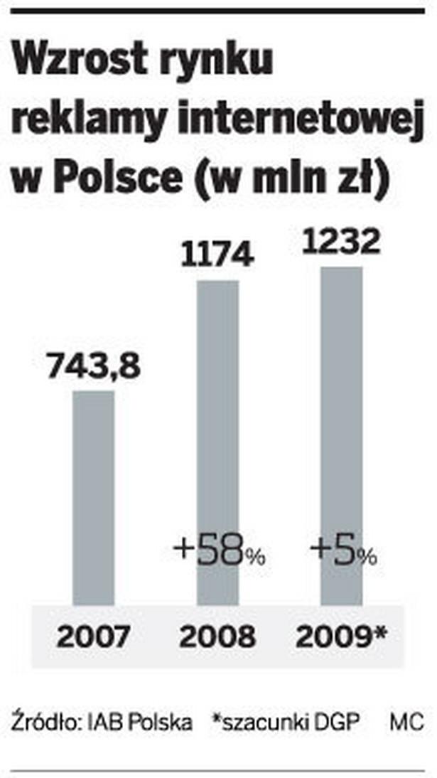 Wzrost rynku reklamy internetowej w Polsce