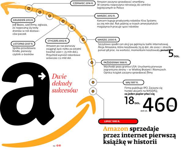 Amazon sprzedaje przez Internet pierwszą książkę w historii