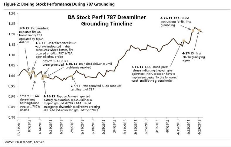 BA annotated price chart