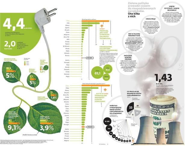 Zielona energetyka