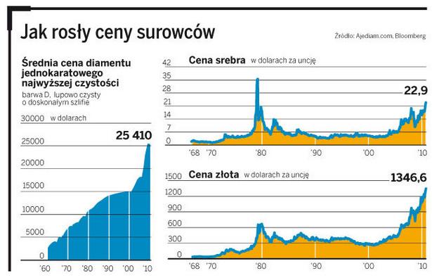 Jak rosły ceny surowców
