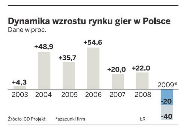 Dynamika wzrostu rynku gier w Polsce