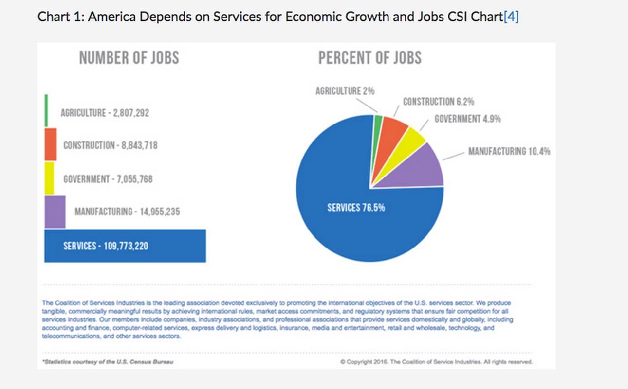 Wzrost gospodarczy i przyrost miejsc pracy w Stanach Zjednoczonych zależy od sektora usług