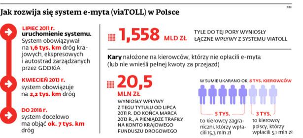 Jak rozwija się system e-myta (viaTOLL) w Polsce