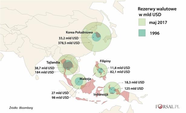 Silniejsza ochrona Azjatyckie rezerwy walutowe o wartości przekraczającej 6 bilionów dolarów stanowią ponad połowę światowych zasobów. Największymi rezerwami (3 bln dolarów) dysponują Chiny. W 1996 r. państwa azjatyckie posiadały rezerwy na poziomie niższym niż 1 bln dolarów, przez co banki centralne dysponowały zbyt małymi środkami do obrony swoich walut przed spekulacyjnymi atakami inwestorów, takich jak George Soros. Obecnie większość krajów ma płynne systemy kursów walutowych, dzięki czemu na bankach centralnych nie spoczywa już tak duża presja do obrony określonego poziomu kursu waluty.
