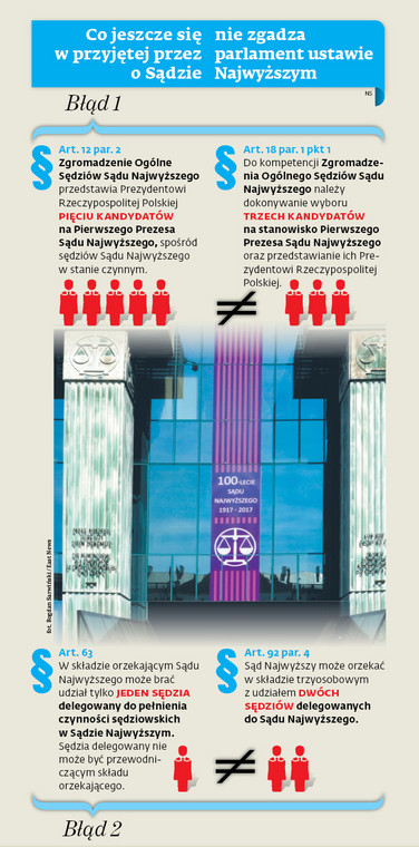 Co jeszcze się nie zgadza w przyjętej przez parlament ustawie o Sądzie Najwyższym