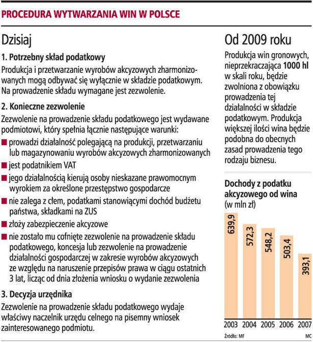 Procedura wytwarzania win w Polsce