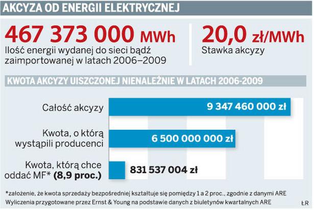 Akcyza od energii elektrycznej