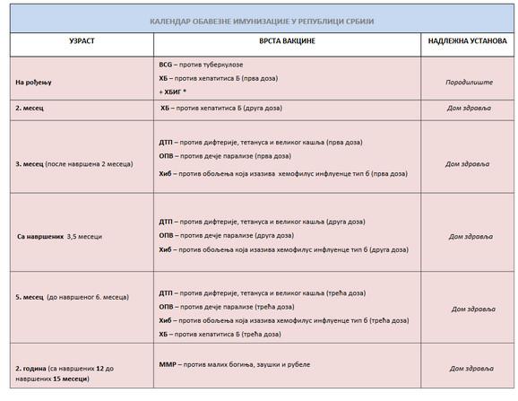 Kalendar obavezne vakcinacije 1