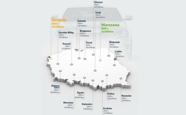 Warszawa z najmłodszymi autami, a największy przebieg mają samochody w Szczecinie - wynika z analizy mfind.pl