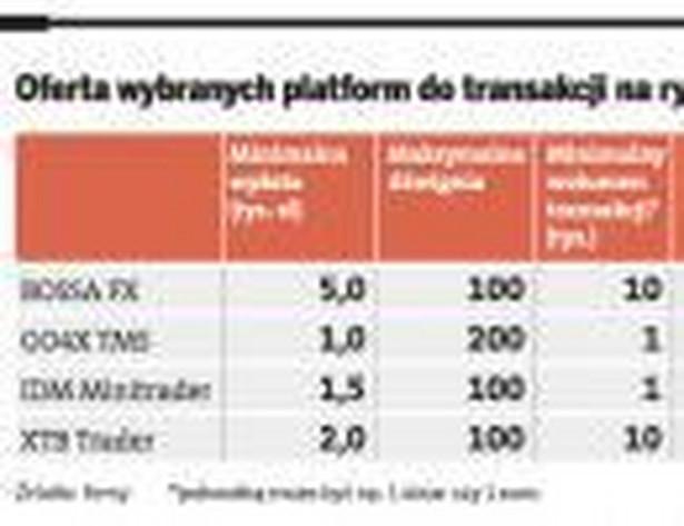 Oferta wybranych platform do transakcji na rynku forex