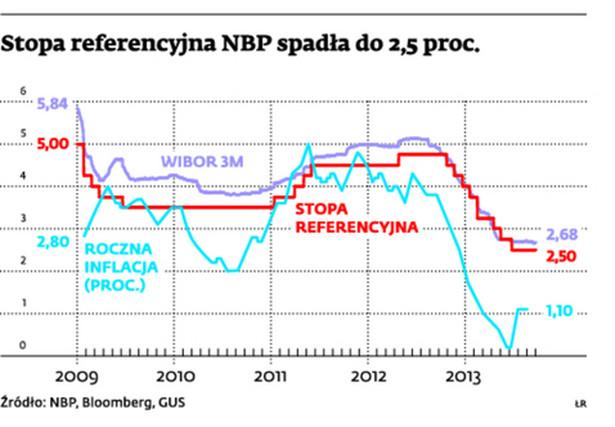 Stopa referencyjna NBP spadła do 2,5 proc.