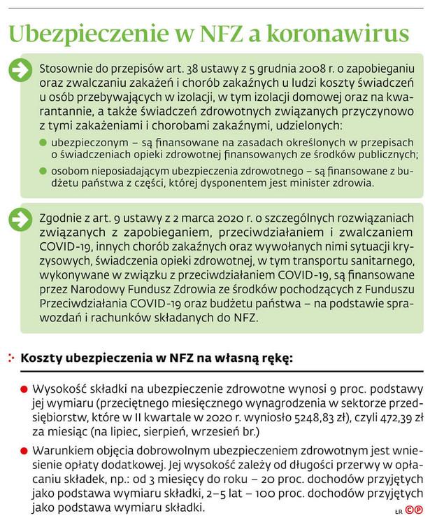 Ubezpieczenia w NFZ a koronawirus
