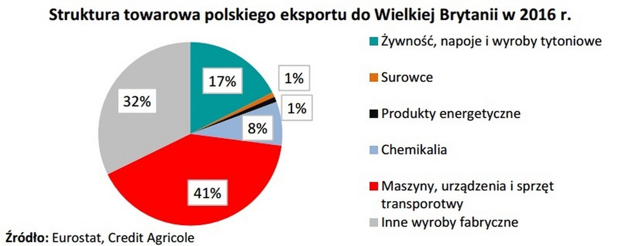 Struktura towarowa polskiego eksportu do Wielkiej Brytanii w 2016 r.