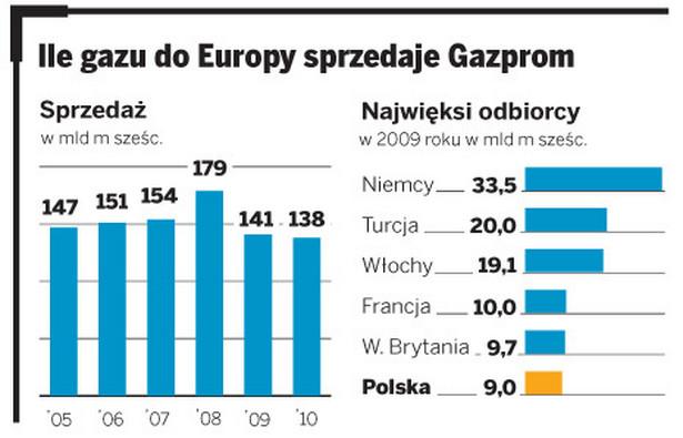 Ile gazu do Europy sprzedaje Gazprom