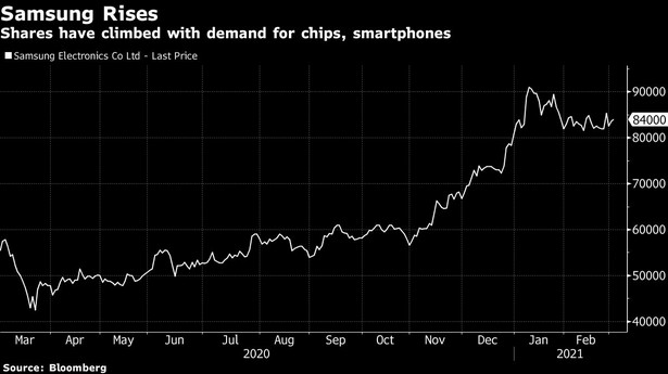 Wartość giełdowa Samsung Electronics