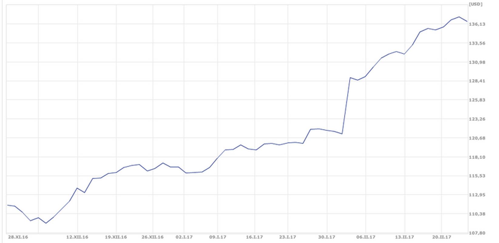Wykres kursu akcji Apple z ostatnich 3 miesięcy