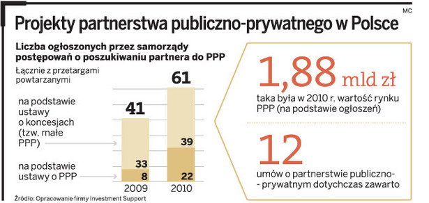 Projekty partnerstwa publiczno-prywatnego w Polsce