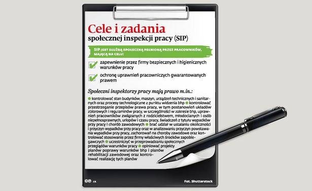 Cele i zadania spolecznej inspekcji pracy