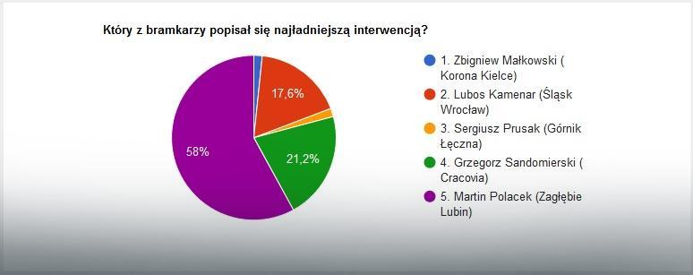 Wyniki głosowania na najlepszą interwencję 14. kolejki LOTTO Ekstraklasy
