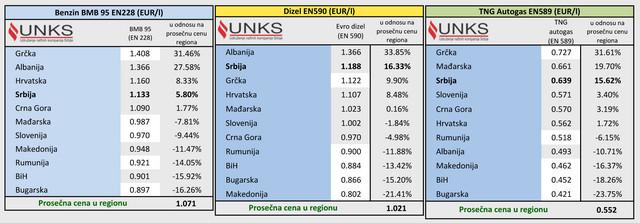Prosečne maloprodajne cene goriva u zemljama regiona - 09.11.2020. izraženo u EUR po srednjem kursu nacionalnih banaka